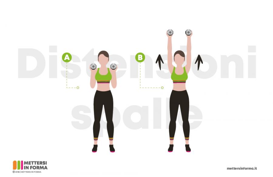infografica distensioni spalle