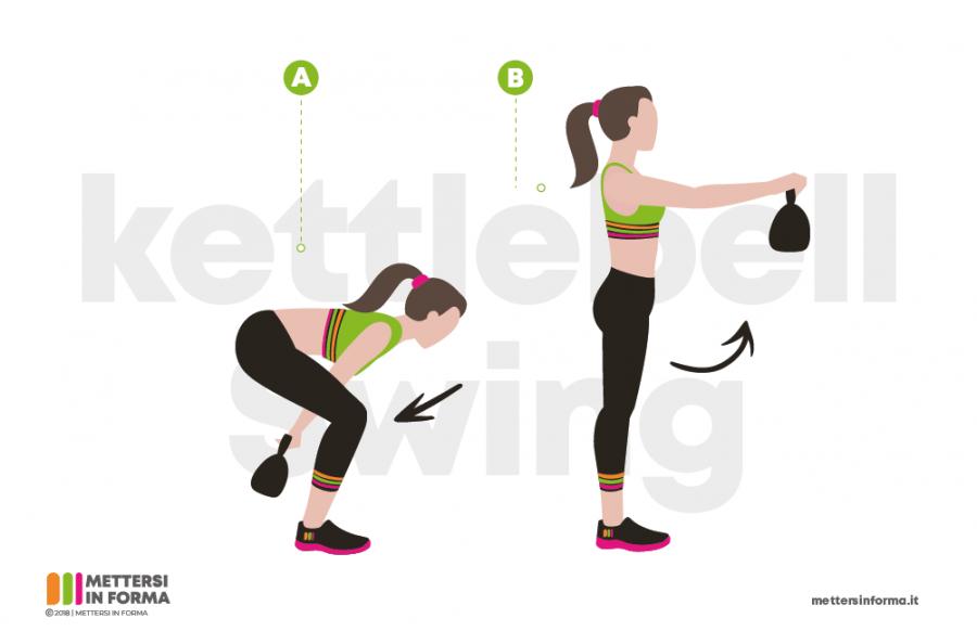 Kettlebell Swing Infografica